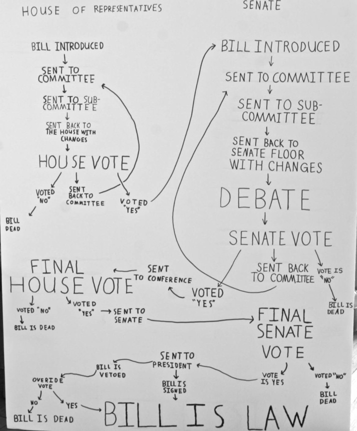 process of how a bill becomes a law
